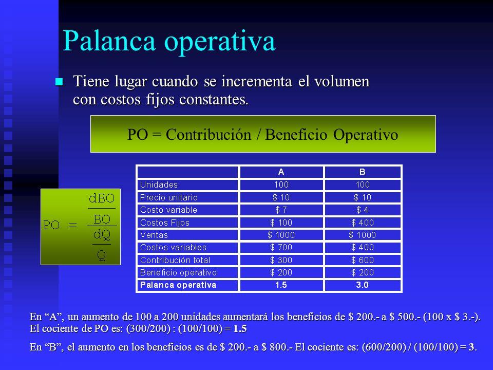 Palanca operativa Tiene lugar cuando se incrementa el volumen con costos fijos constantes. Tiene lugar cuando se incrementa el volumen con costos fijo