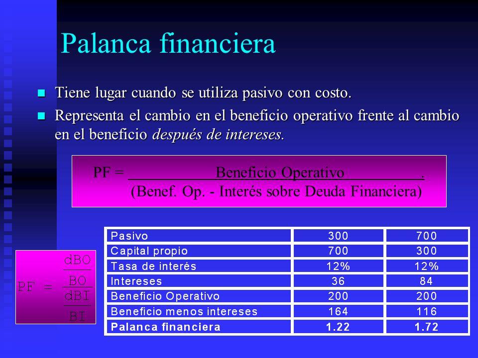 Palanca financiera Tiene lugar cuando se utiliza pasivo con costo. Tiene lugar cuando se utiliza pasivo con costo. Representa el cambio en el benefici