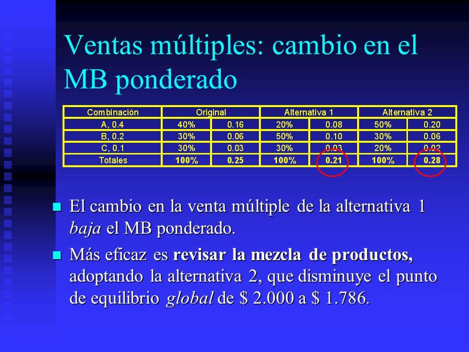 Ventas múltiples: cambio en el MB ponderado El cambio en la venta múltiple de la alternativa 1 baja el MB ponderado. El cambio en la venta múltiple de