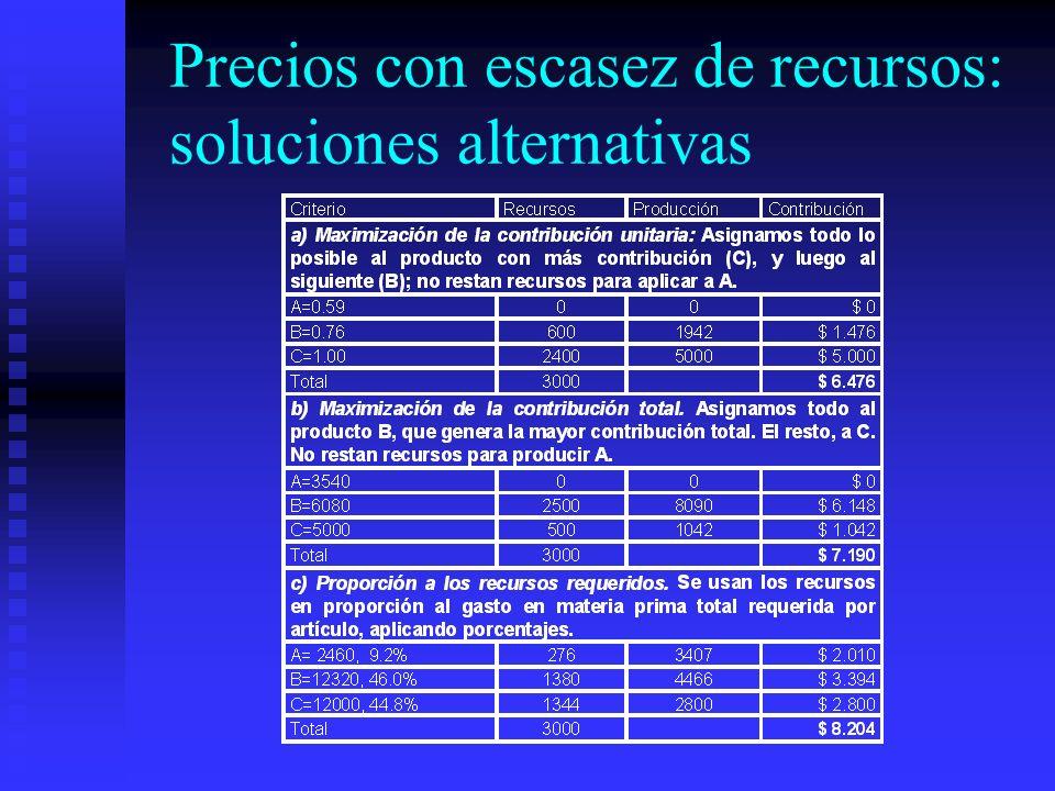 Precios con escasez de recursos: soluciones alternativas
