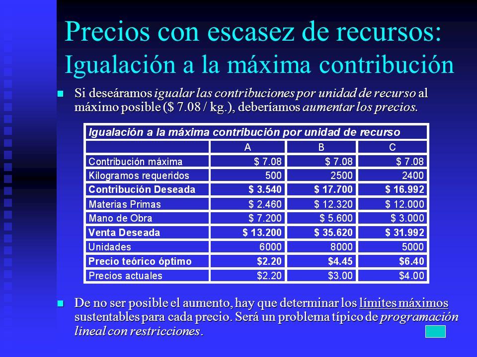 Precios con escasez de recursos: Igualación a la máxima contribución Si deseáramos igualar las contribuciones por unidad de recurso al máximo posible