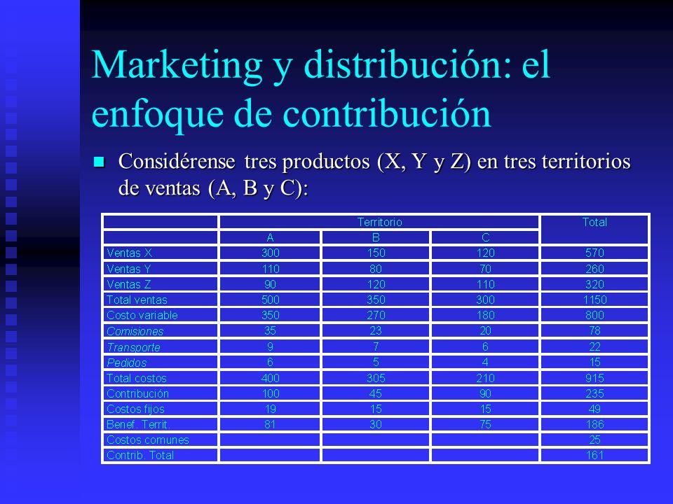 Marketing y distribución: el enfoque de contribución Considérense tres productos (X, Y y Z) en tres territorios de ventas (A, B y C): Considérense tre