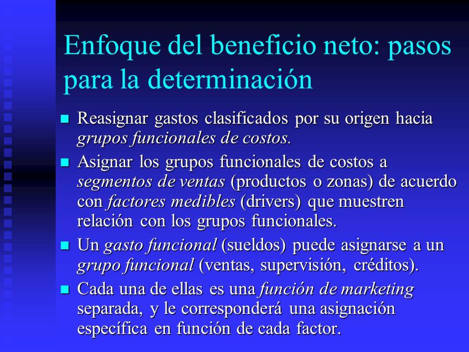 Enfoque del beneficio neto: pasos para la determinación Reasignar gastos clasificados por su origen hacia grupos funcionales de costos. Reasignar gast