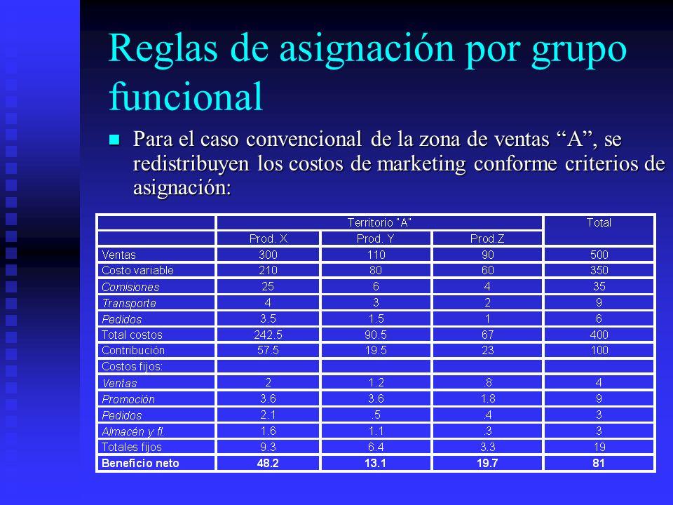Reglas de asignación por grupo funcional Para el caso convencional de la zona de ventas A, se redistribuyen los costos de marketing conforme criterios