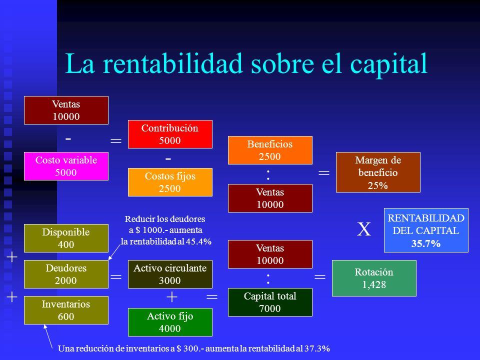 La rentabilidad sobre el capital Ventas 10000 Costo variable 5000 Contribución 5000 Costos fijos 2500 Disponible 400 Deudores 2000 Inventarios 600 Act