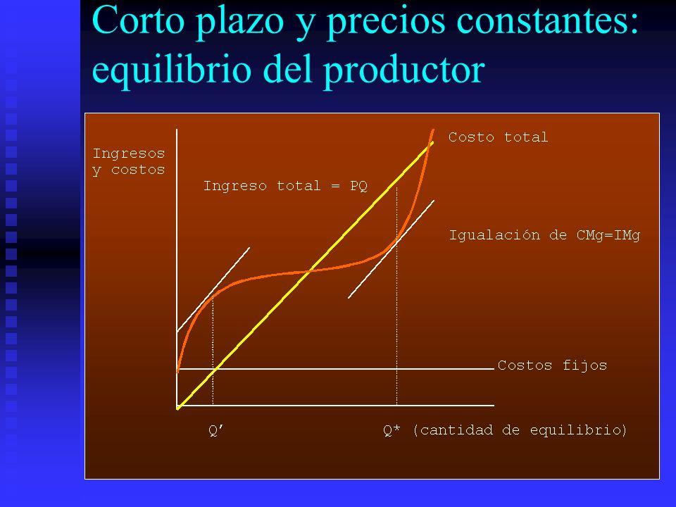 Corto plazo y precios constantes: equilibrio del productor