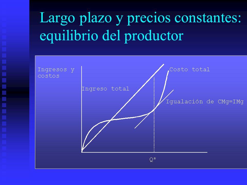 Largo plazo y precios constantes: equilibrio del productor