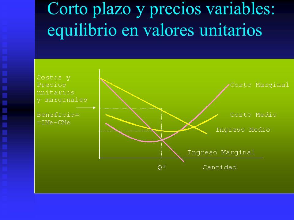 Corto plazo y precios variables: equilibrio en valores unitarios