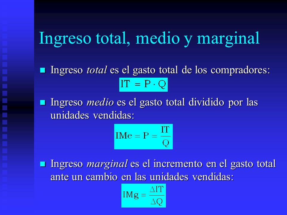 Ingreso total, medio y marginal Ingreso total es el gasto total de los compradores: Ingreso total es el gasto total de los compradores: Ingreso medio