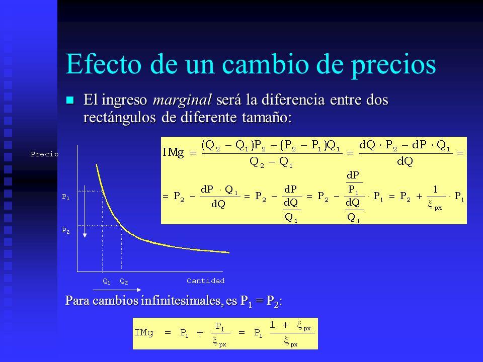 Efecto de un cambio de precios El ingreso marginal será la diferencia entre dos rectángulos de diferente tamaño: El ingreso marginal será la diferenci