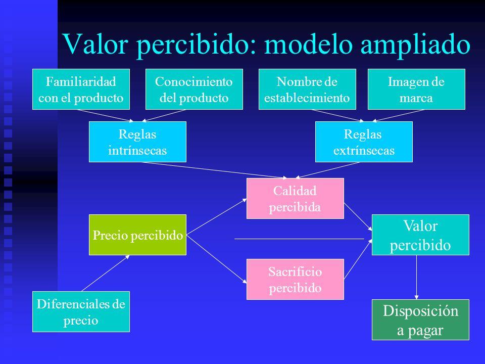 Valor percibido: modelo ampliado Nombre de establecimiento Reglas extrínsecas Conocimiento del producto Calidad percibida Sacrificio percibido Valor p