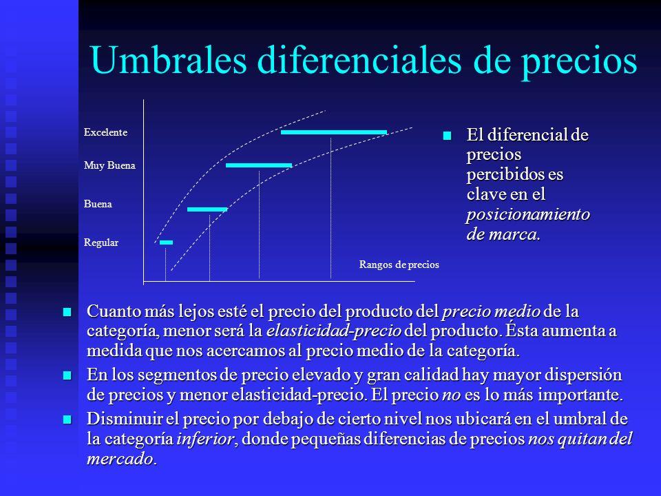Umbrales diferenciales de precios Cuanto más lejos esté el precio del producto del precio medio de la categoría, menor será la elasticidad-precio del