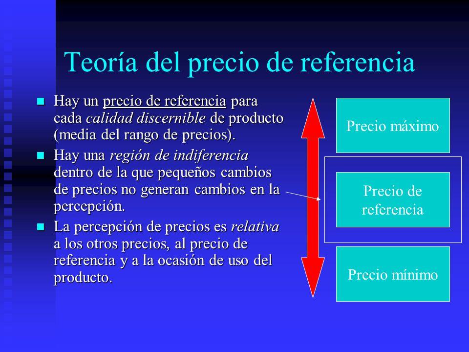 Teoría del precio de referencia Hay un precio de referencia para cada calidad discernible de producto (media del rango de precios). Hay un precio de r