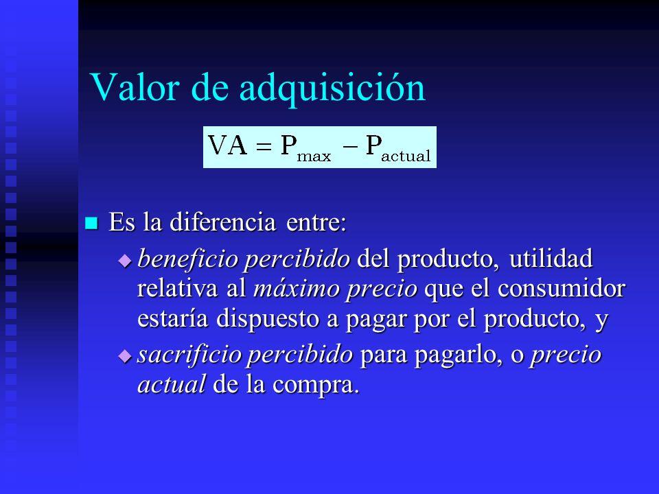 Valor de adquisición Es la diferencia entre: Es la diferencia entre: beneficio percibido del producto, utilidad relativa al máximo precio que el consu