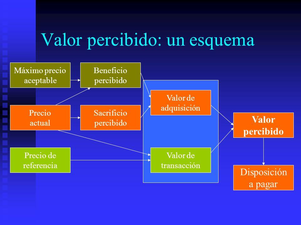 Valor percibido: un esquema Máximo precio aceptable Beneficio percibido Precio actual Valor de adquisición Valor de transacción Valor percibido Dispos