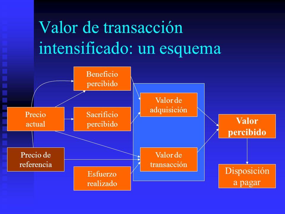 Valor de transacción intensificado: un esquema Esfuerzo realizado Beneficio percibido Precio actual Valor de adquisición Valor de transacción Valor pe