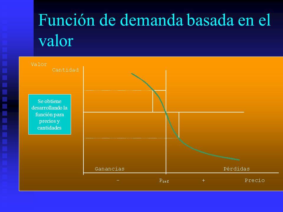 Función de demanda basada en el valor Se obtiene desarrollando la función para precios y cantidades