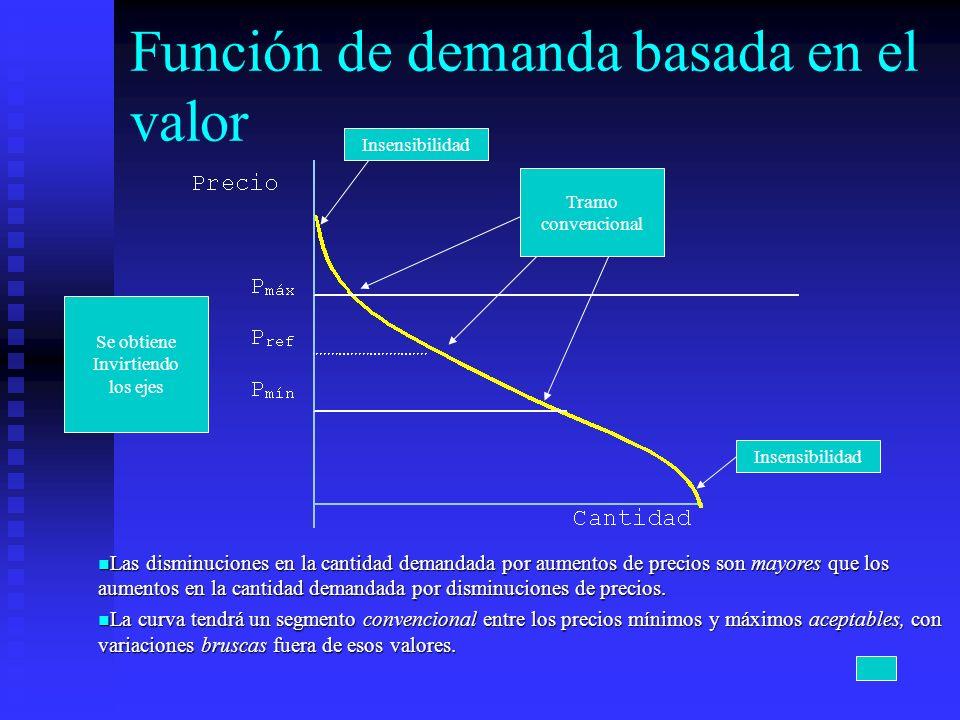 Función de demanda basada en el valor Las disminuciones en la cantidad demandada por aumentos de precios son mayores que los aumentos en la cantidad d