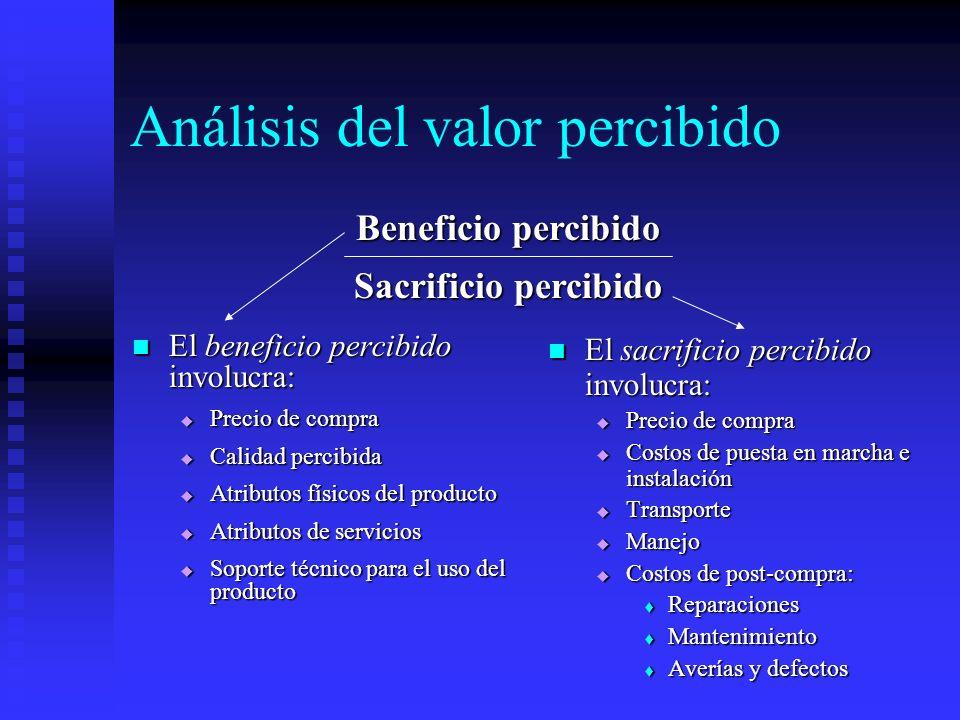 Análisis del valor percibido El beneficio percibido involucra: El beneficio percibido involucra: Precio de compra Precio de compra Calidad percibida C