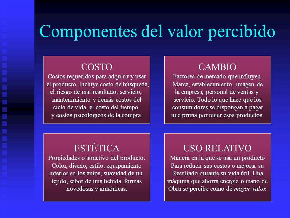 Componentes del valor percibido COSTO Costos requeridos para adquirir y usar el producto. Incluye costo de búsqueda, el riesgo de mal resultado, servi