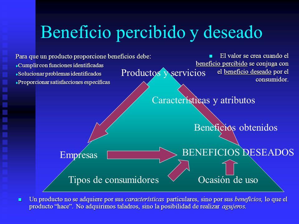 Beneficio percibido y deseado Productos y servicios Tipos de consumidoresOcasión de uso Empresas BENEFICIOS DESEADOS Características y atributos Benef