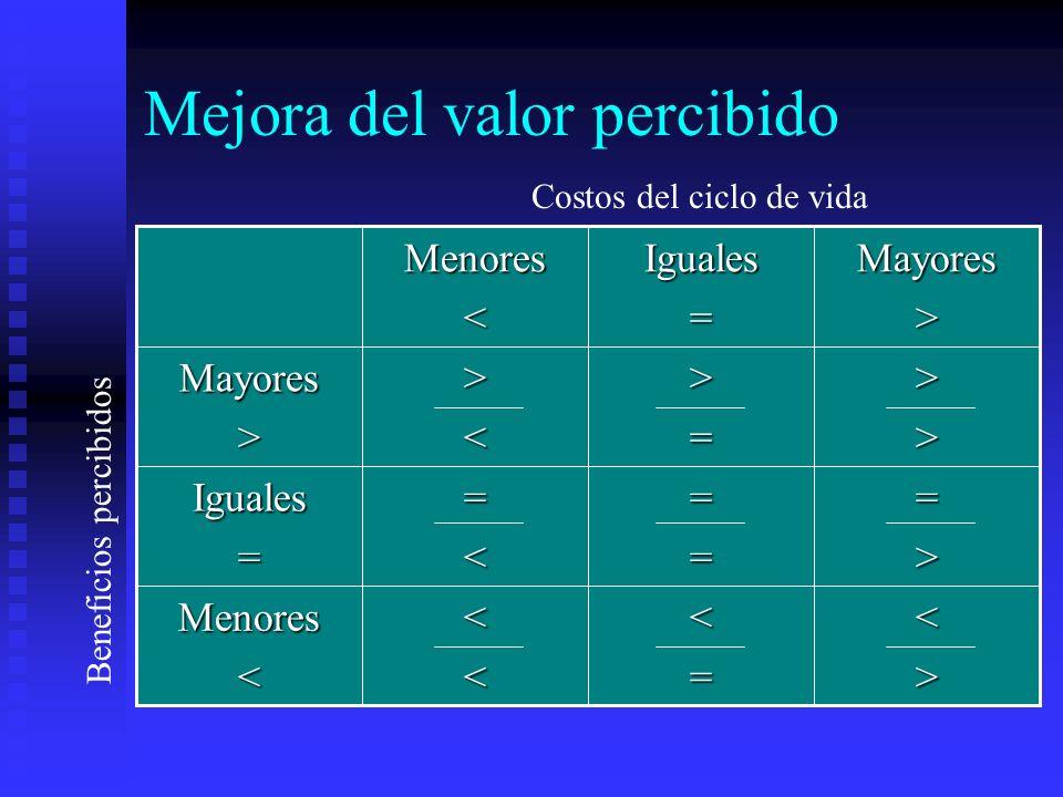 Mejora del valor percibido <><=<<Menores< =>===<Iguales= >>>=><Mayores>Mayores>Iguales=Menores< Costos del ciclo de vida Beneficios percibidos