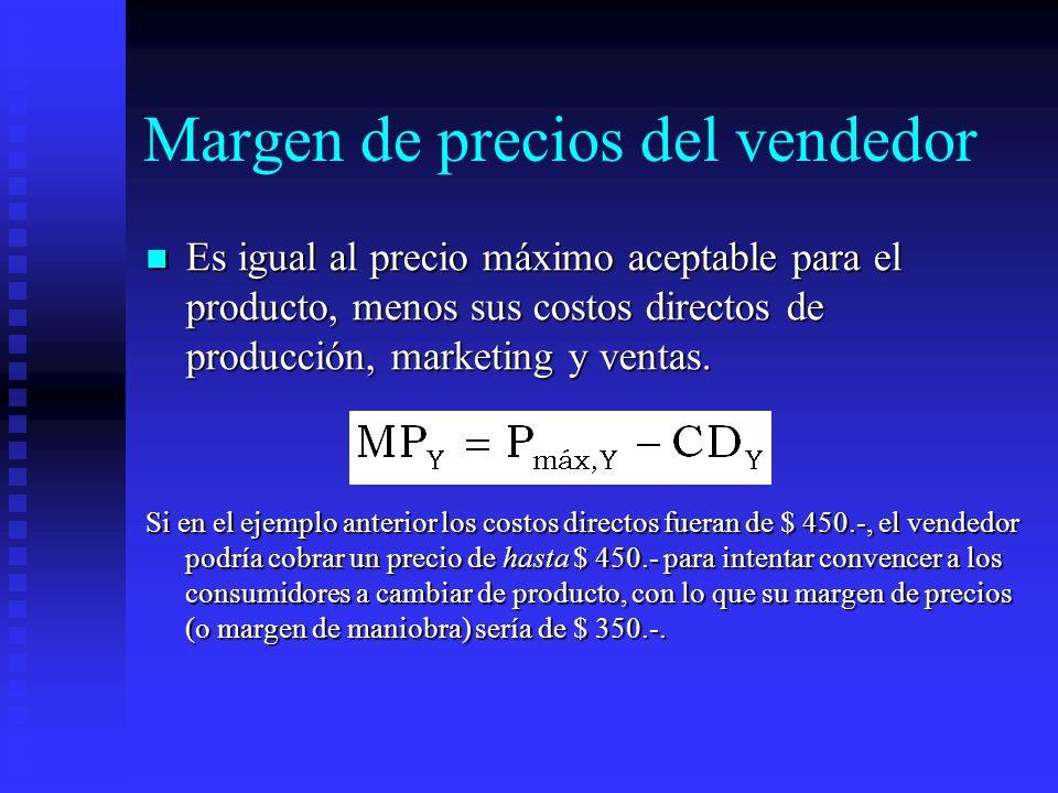 Margen de precios del vendedor Es igual al precio máximo aceptable para el producto, menos sus costos directos de producción, marketing y ventas. Es i