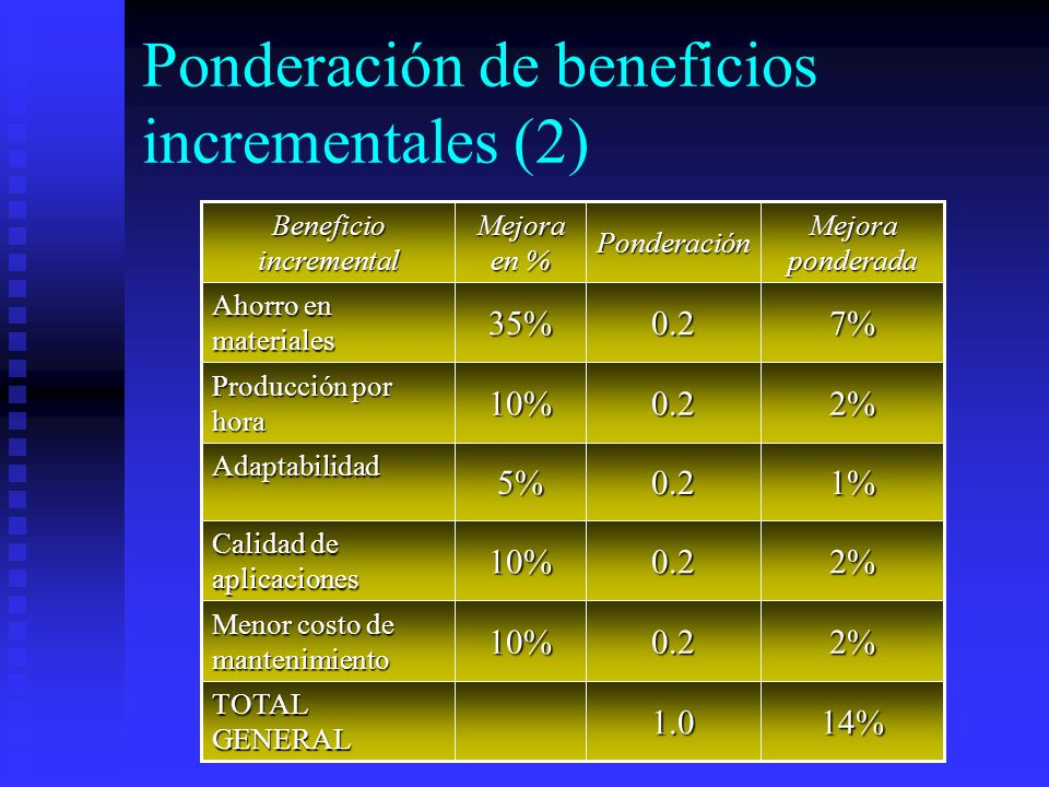 Ponderación de beneficios incrementales (2) 14%1.0 TOTAL GENERAL 2%0.210% Menor costo de mantenimiento 2%0.210% Calidad de aplicaciones 1%0.25%Adaptab