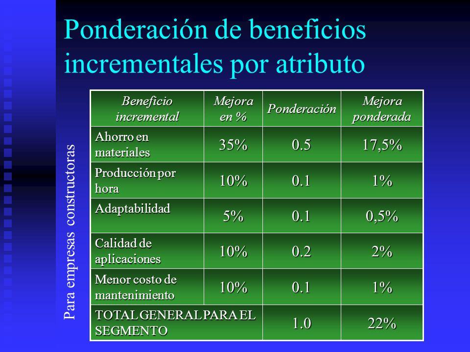 Ponderación de beneficios incrementales por atributo 22%1.0 TOTAL GENERAL PARA EL SEGMENTO 1%0.110% Menor costo de mantenimiento 2%0.210% Calidad de a