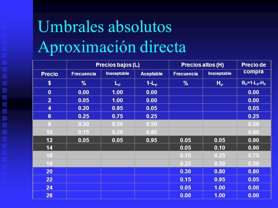 Umbrales absolutos Aproximación directa Precios bajos (L)Precios altos (H)Precio de compra Precio Frecuencia Inaceptable AceptableFrecuencia Inaceptab