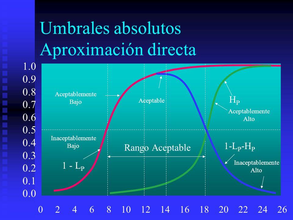 Umbrales absolutos Aproximación directa Rango Aceptable 1.0 0.9 0.8 0.7 0.6 0.5 0.4 0.3 0.2 0.1 0.0 0 2 4 6 8 10 12 14 16 18 20 22 24 26 1 - L P HPHP