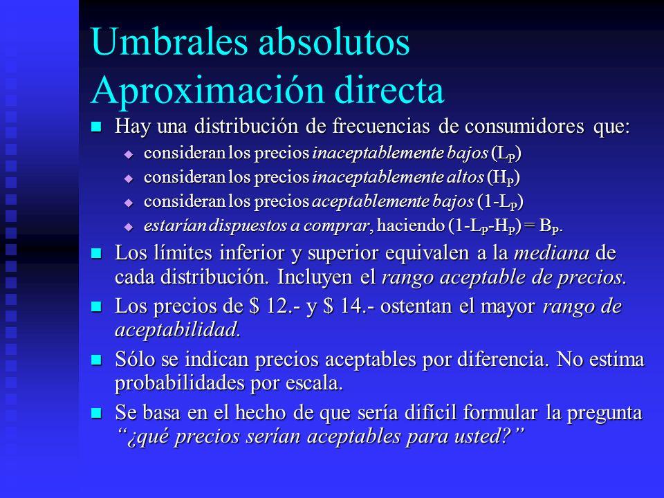 Umbrales absolutos Aproximación directa Hay una distribución de frecuencias de consumidores que: Hay una distribución de frecuencias de consumidores q
