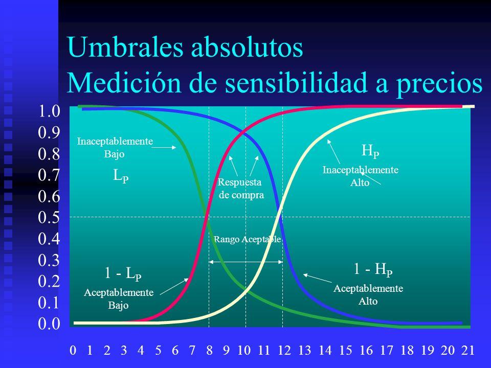 Umbrales absolutos Medición de sensibilidad a precios Rango Aceptable 1.0 0.9 0.8 0.7 0.6 0.5 0.4 0.3 0.2 0.1 0.0 0 1 2 3 4 5 6 7 8 9 10 11 12 13 14 1