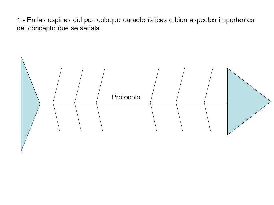 Protocolo 1.- En las espinas del pez coloque características o bien aspectos importantes del concepto que se señala