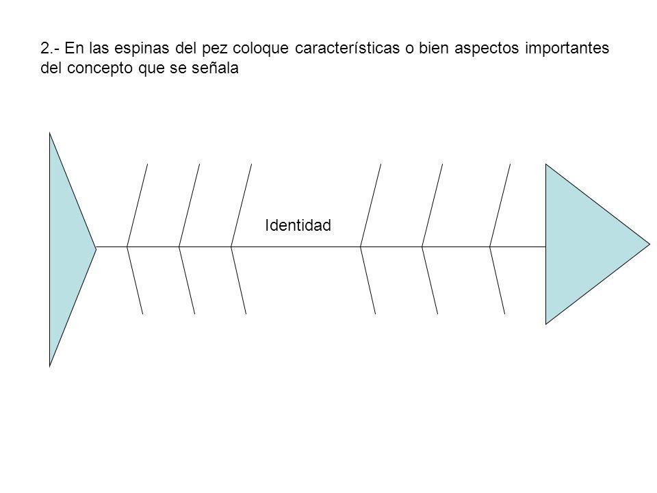Identidad 2.- En las espinas del pez coloque características o bien aspectos importantes del concepto que se señala