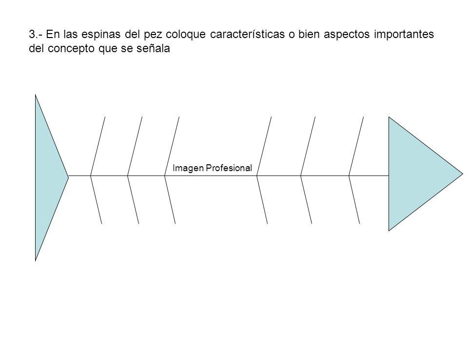 Imagen Profesional 3.- En las espinas del pez coloque características o bien aspectos importantes del concepto que se señala