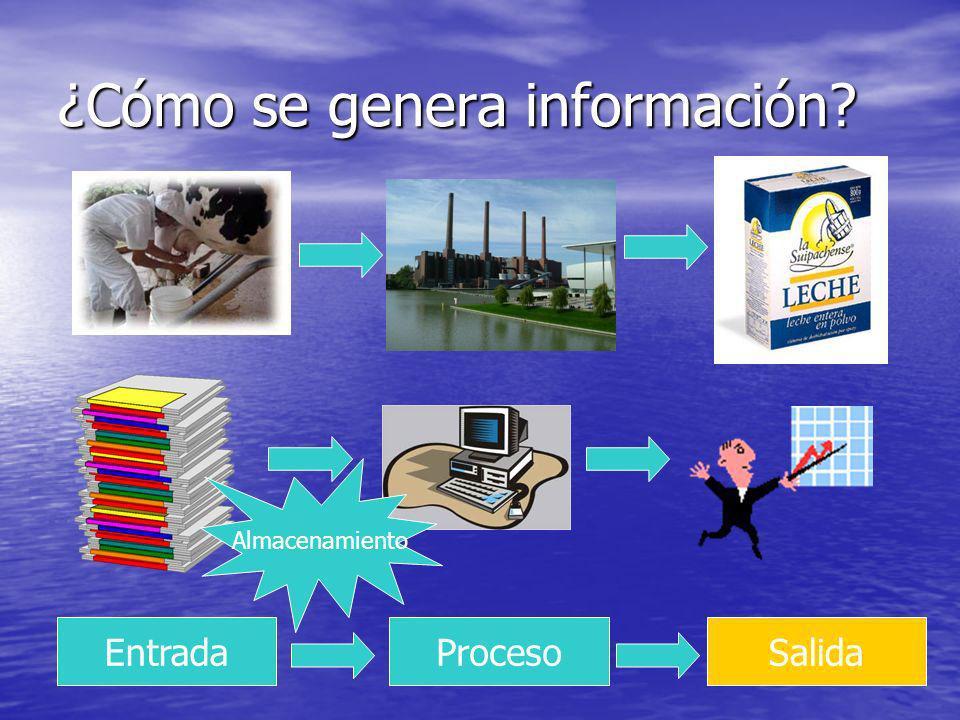 ¿Cómo se genera información? EntradaProcesoSalida Almacenamiento