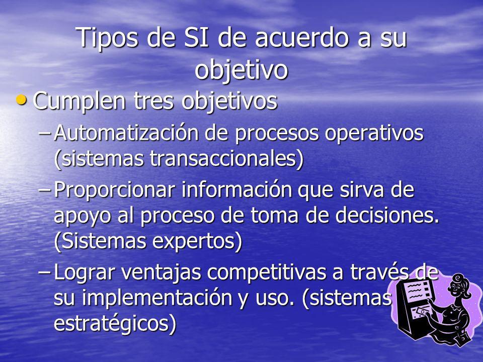 Tipos de SI de acuerdo a su objetivo Cumplen tres objetivos Cumplen tres objetivos –Automatización de procesos operativos (sistemas transaccionales) –
