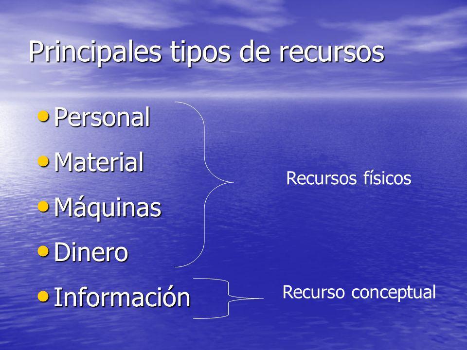 Principales tipos de recursos Personal Personal Material Material Máquinas Máquinas Dinero Dinero Información Información Recursos físicos Recurso con