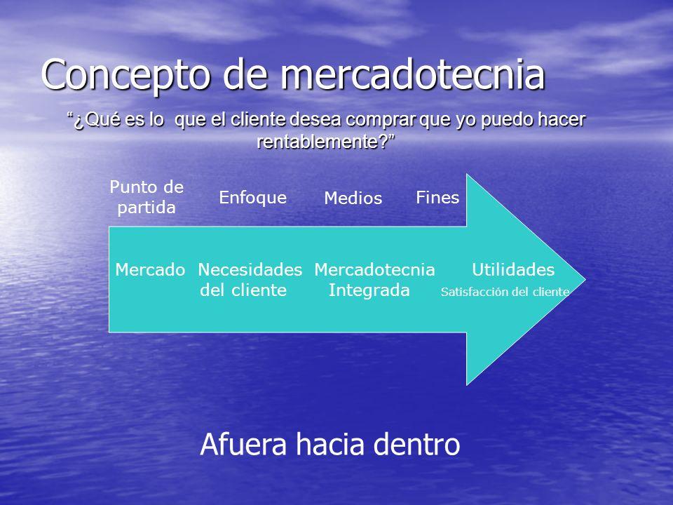 Concepto de mercadotecnia Mercado Necesidades Mercadotecnia Utilidades del cliente Integrada Satisfacción del cliente Punto de partida Enfoque Medios