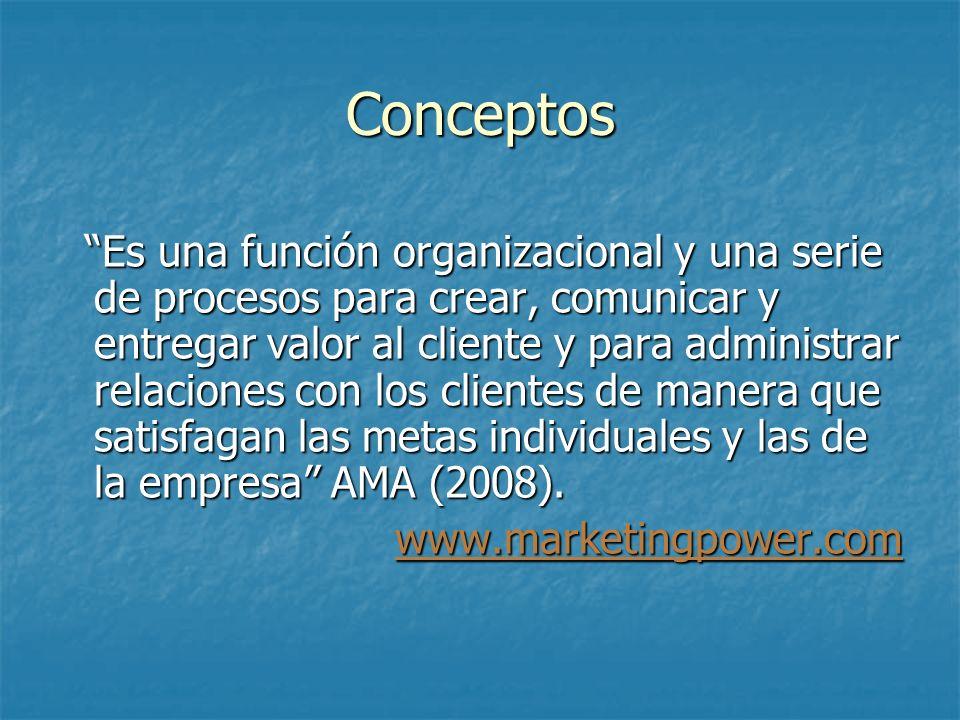 Conceptos Es una función organizacional y una serie de procesos para crear, comunicar y entregar valor al cliente y para administrar relaciones con lo