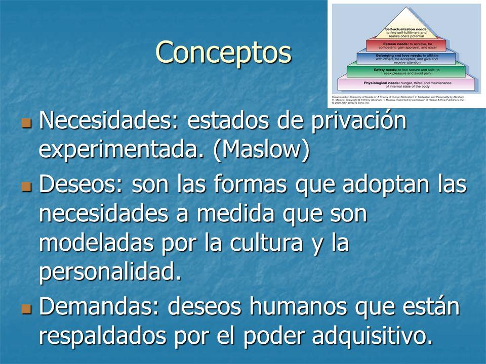 Conceptos Necesidades: estados de privación experimentada. (Maslow) Necesidades: estados de privación experimentada. (Maslow) Deseos: son las formas q