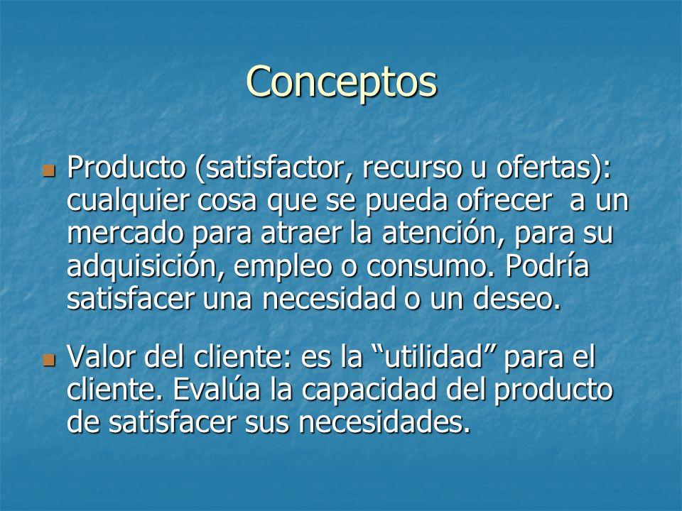 Conceptos Producto (satisfactor, recurso u ofertas): cualquier cosa que se pueda ofrecer a un mercado para atraer la atención, para su adquisición, em