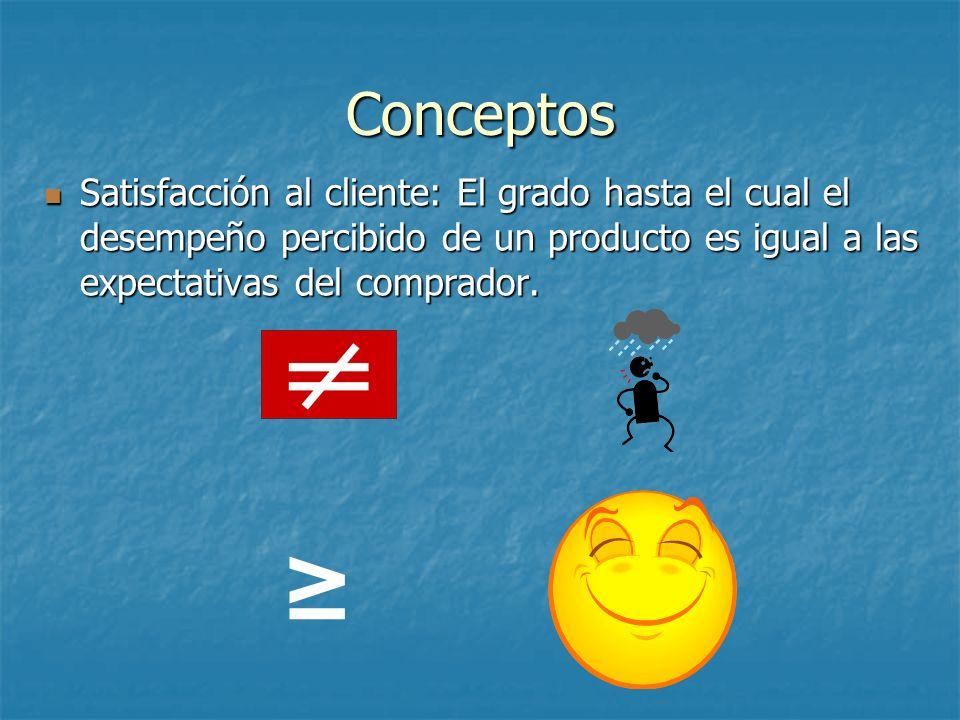 Conceptos Satisfacción al cliente: El grado hasta el cual el desempeño percibido de un producto es igual a las expectativas del comprador. Satisfacció