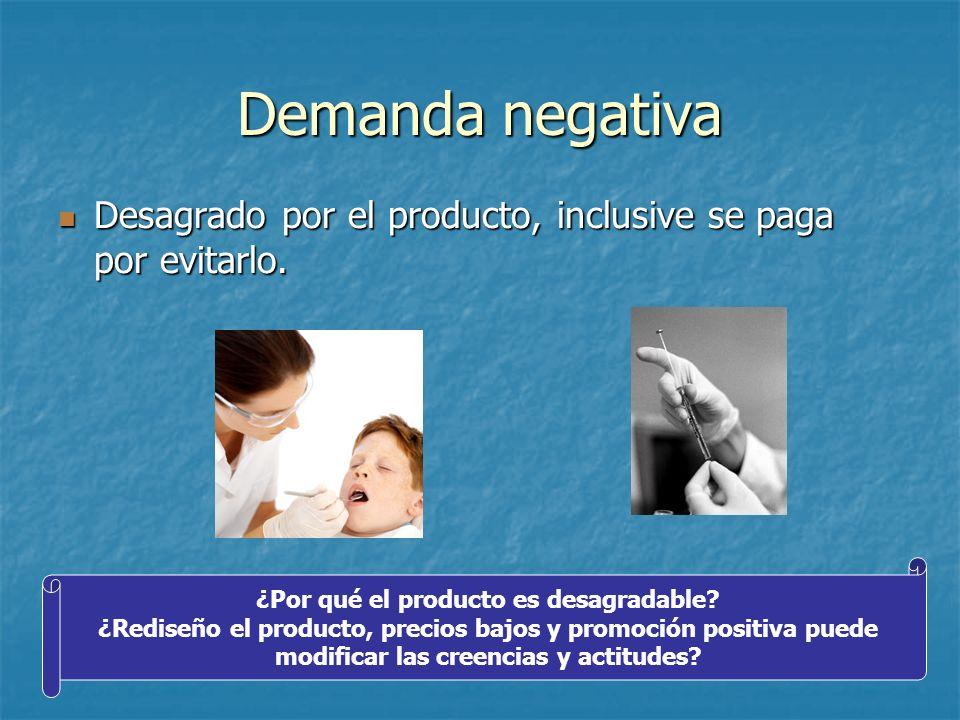 Demanda negativa Desagrado por el producto, inclusive se paga por evitarlo. Desagrado por el producto, inclusive se paga por evitarlo. ¿Por qué el pro