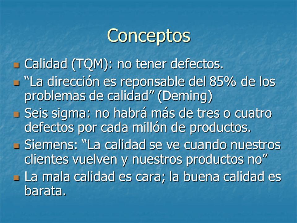 Conceptos Calidad (TQM): no tener defectos. Calidad (TQM): no tener defectos. La dirección es reponsable del 85% de los problemas de calidad (Deming)