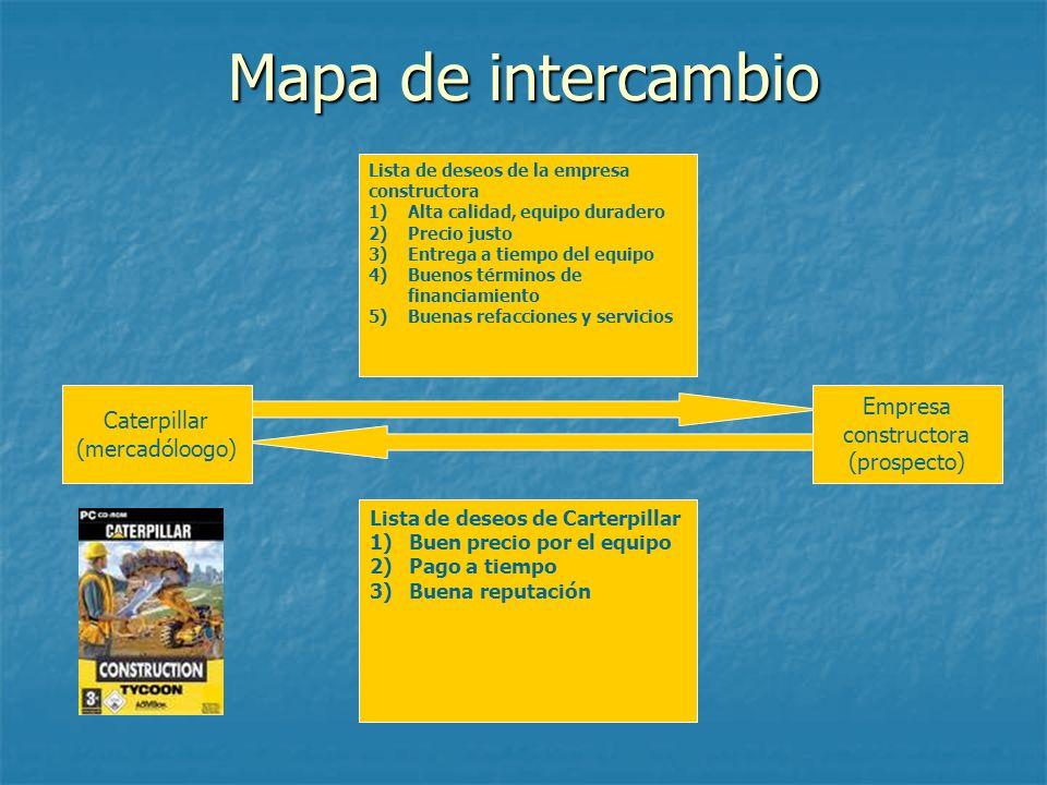 Mapa de intercambio Lista de deseos de la empresa constructora 1)Alta calidad, equipo duradero 2)Precio justo 3)Entrega a tiempo del equipo 4)Buenos t