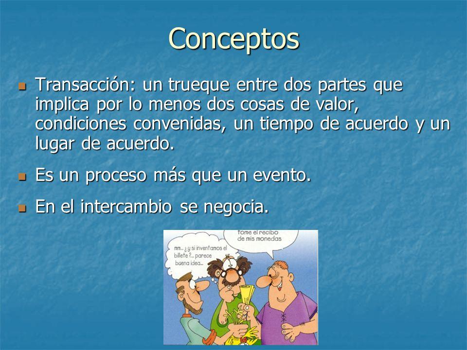 Conceptos Transacción: un trueque entre dos partes que implica por lo menos dos cosas de valor, condiciones convenidas, un tiempo de acuerdo y un luga