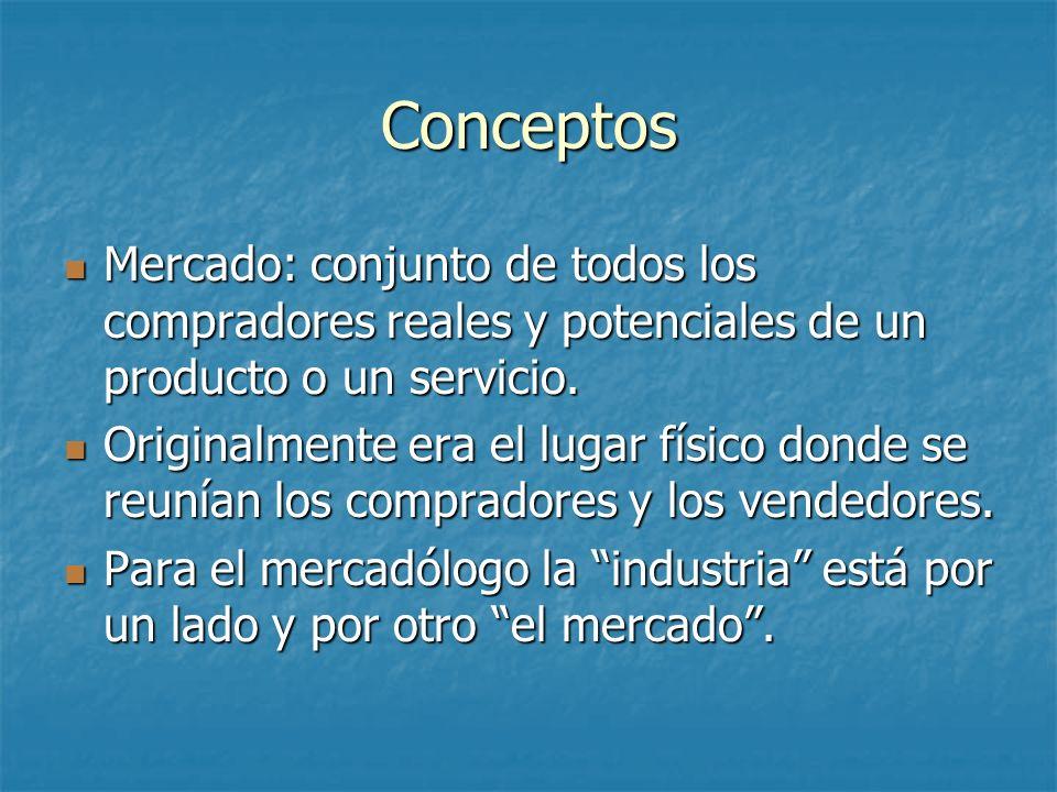 Conceptos Mercado: conjunto de todos los compradores reales y potenciales de un producto o un servicio. Mercado: conjunto de todos los compradores rea