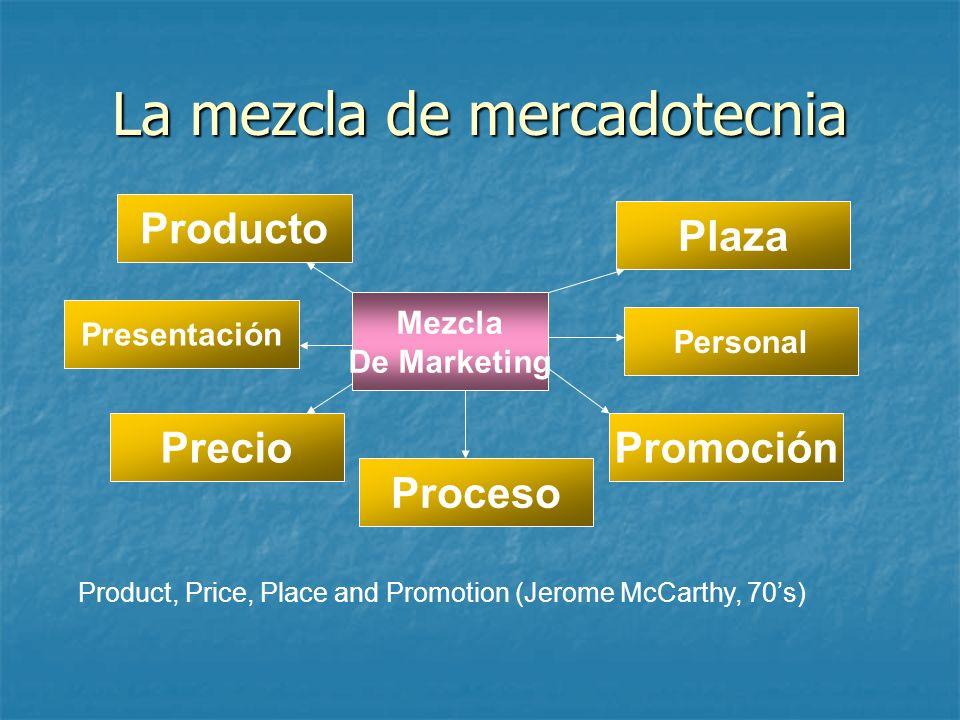 La mezcla de mercadotecnia Producto Precio Plaza Promoción Mezcla De Marketing Product, Price, Place and Promotion (Jerome McCarthy, 70s) Proceso Pres